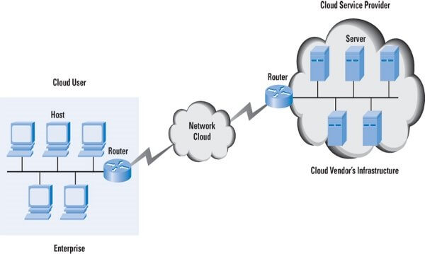 cloud network